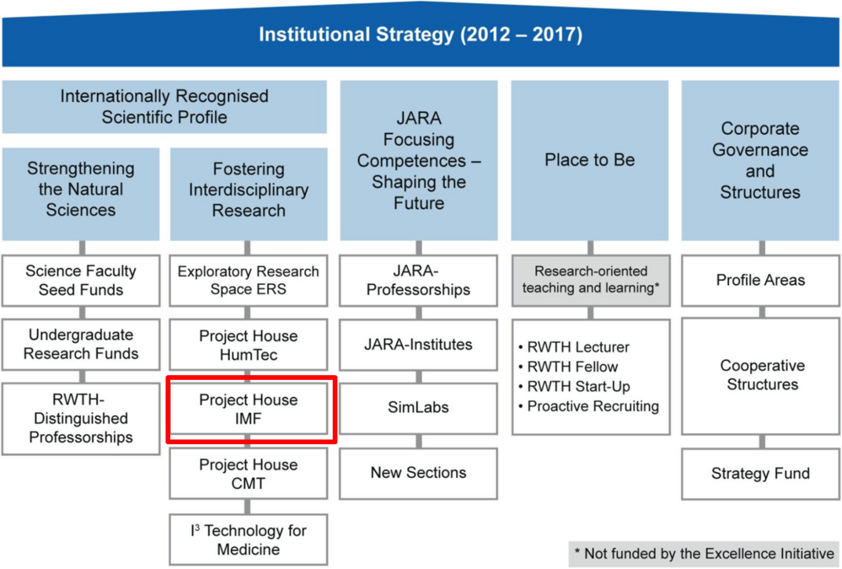 IMF Placement within the Institutional Strategy II
